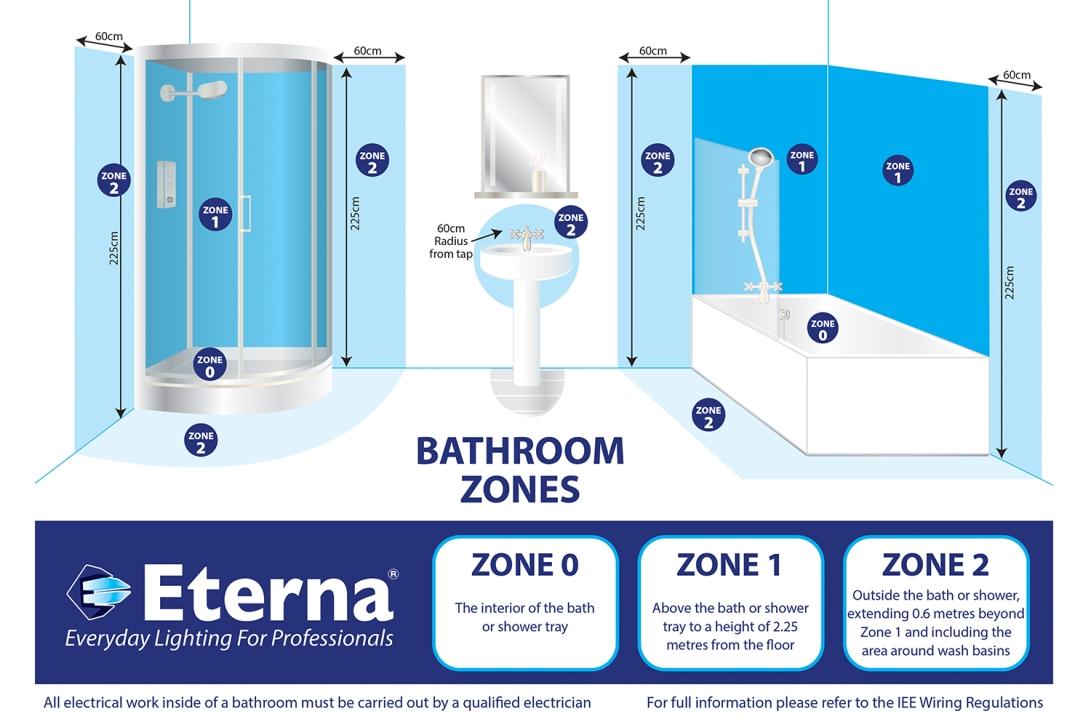 bathroom-zones-guide