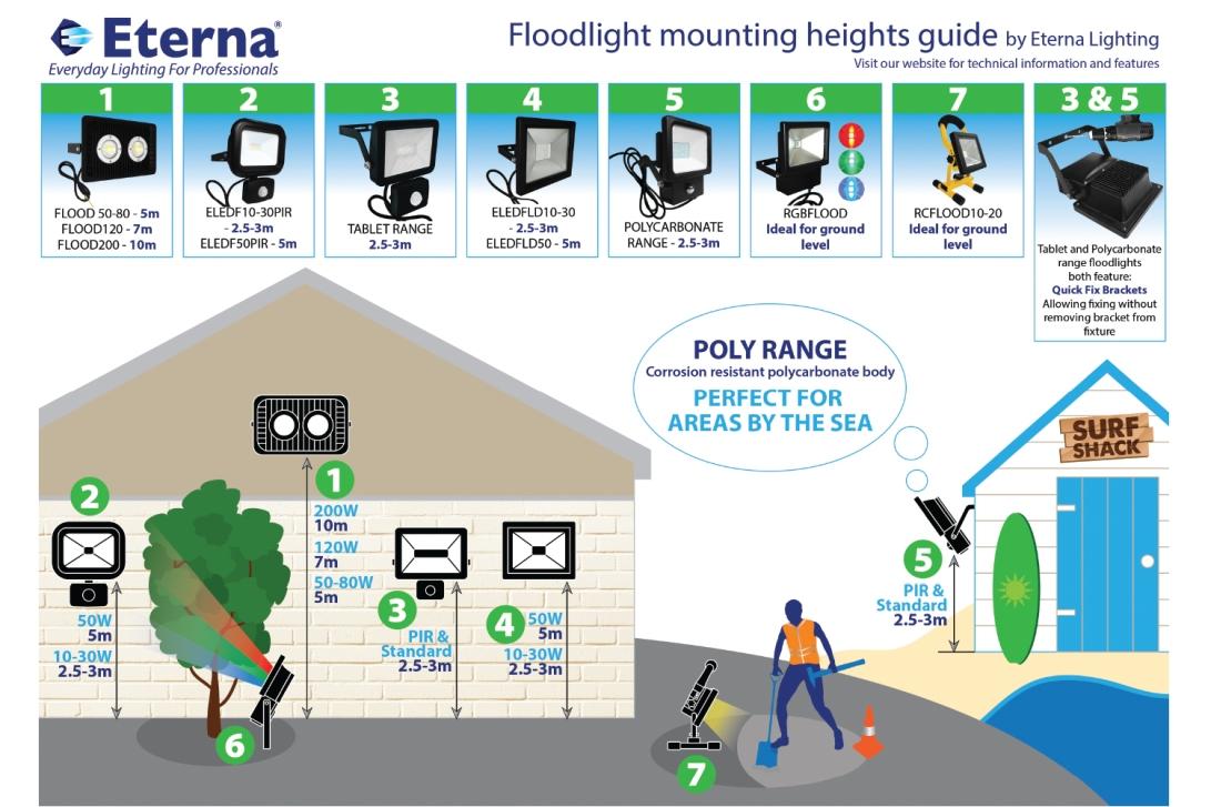 floodlight-guide