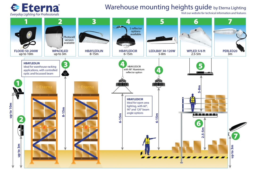 warehouse-guide
